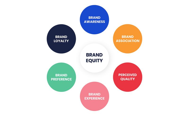 Brand-Equity-copy.f9ffdd88