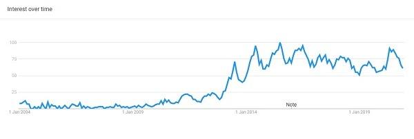 Crop top google trending product 2020