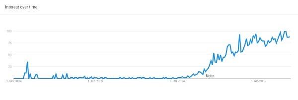 athleisure google trending product 2020