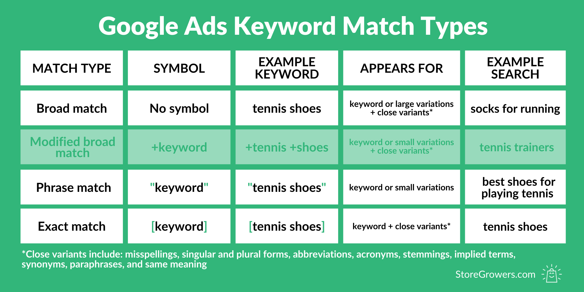 keyword-match-types-updated-phrase-match