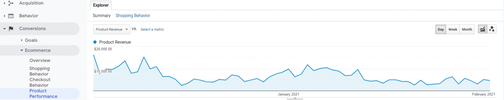 "Google Analytics ""Conversions"" tab."