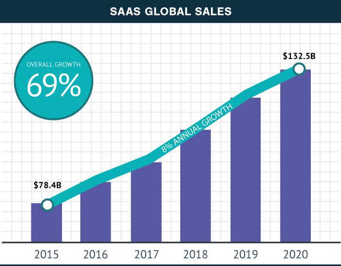 Global SaaS Sales Projection 2020