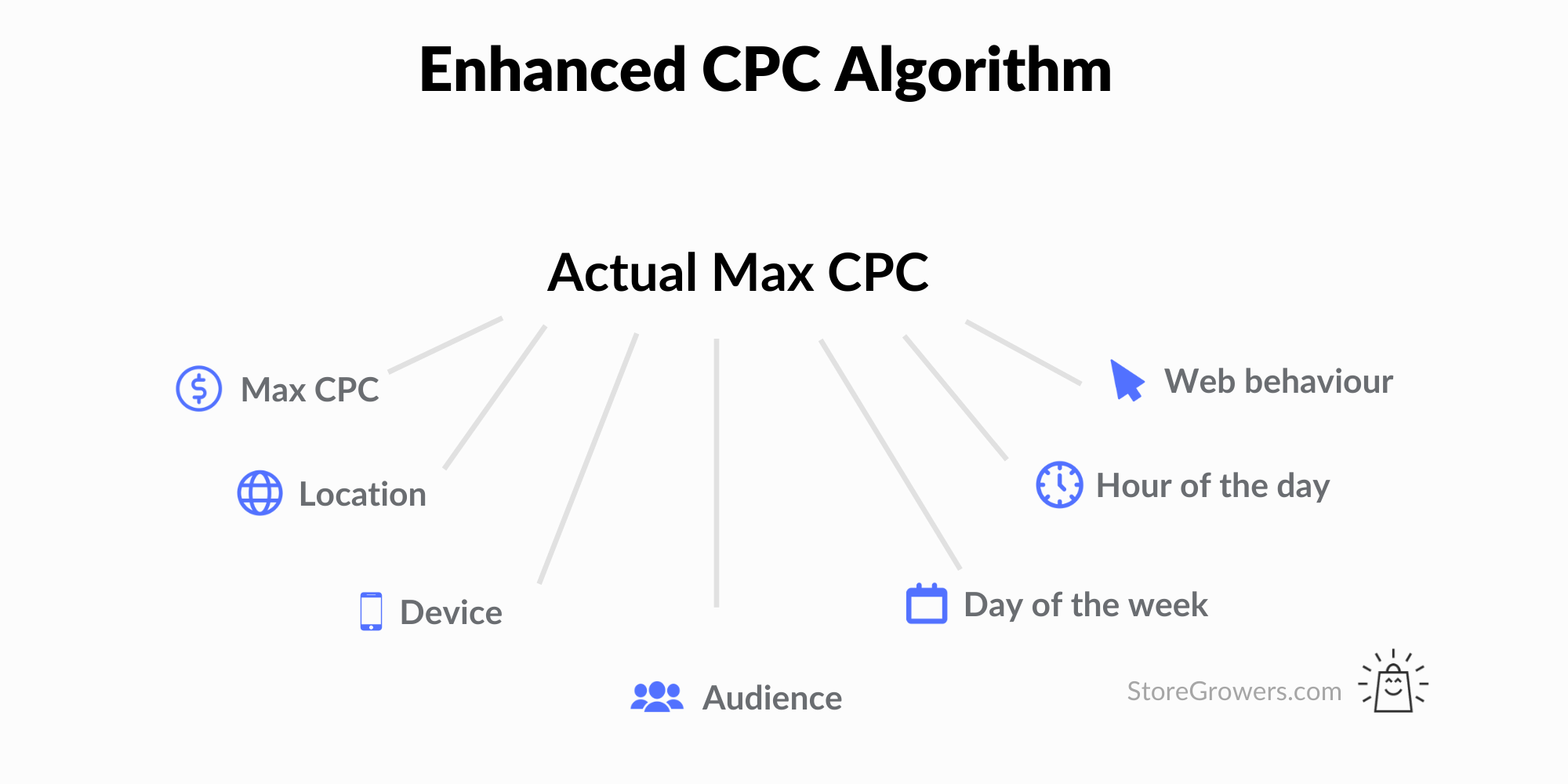 enhanced-cpc-algorithm