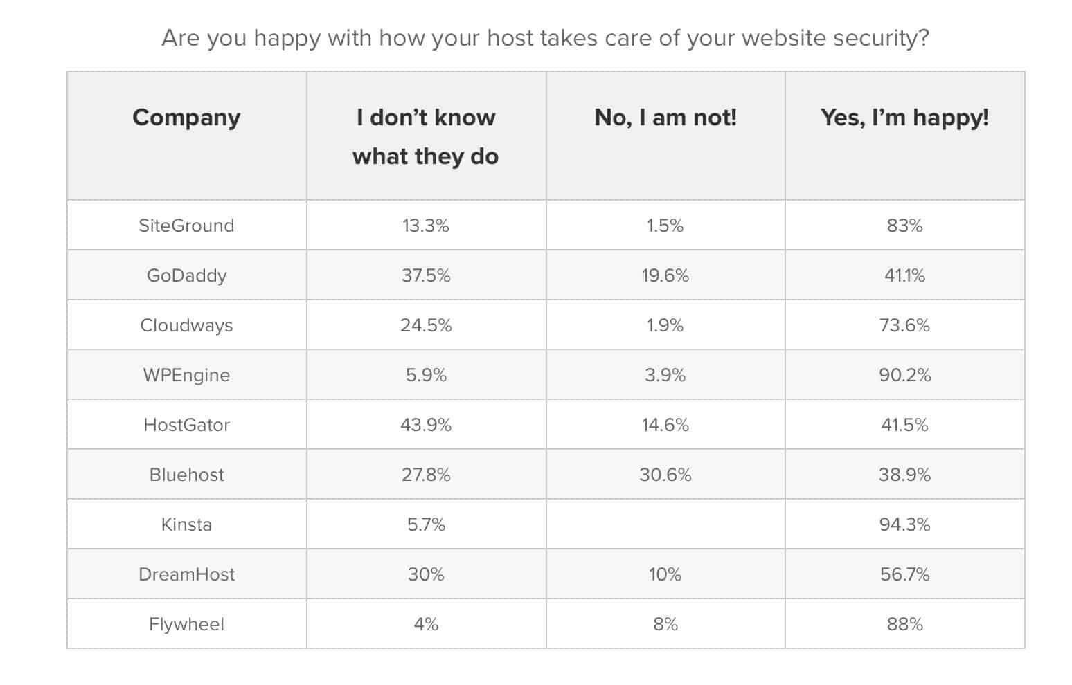 Kinsta Web Security Client Satisfaction