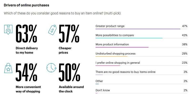 drivers of online purchases 2021 shopify