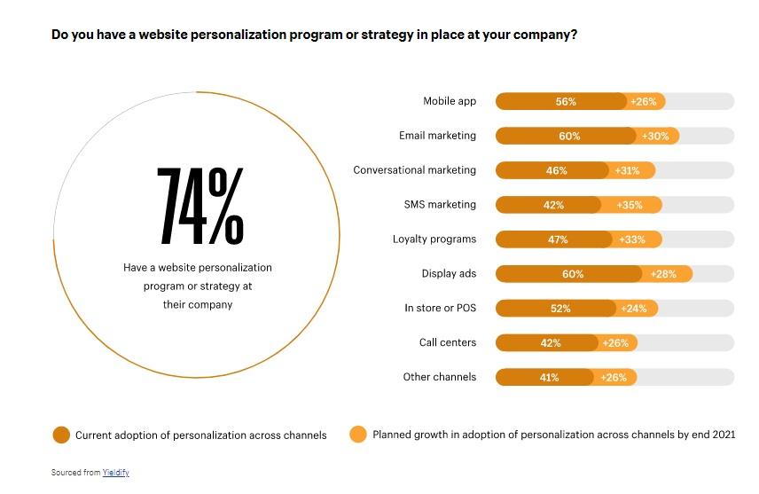 website personalization trends 2021