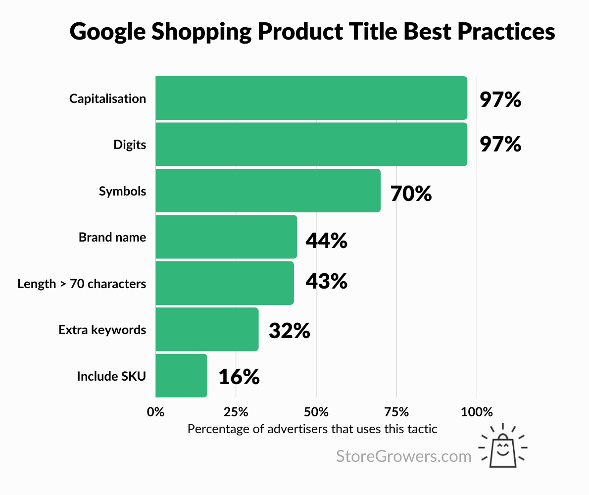 google-shopping-product-titles-best-practices