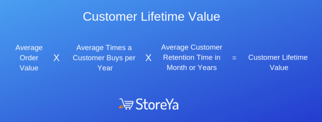 Average-Times-a-Customer-Buys-per-Year-630x240