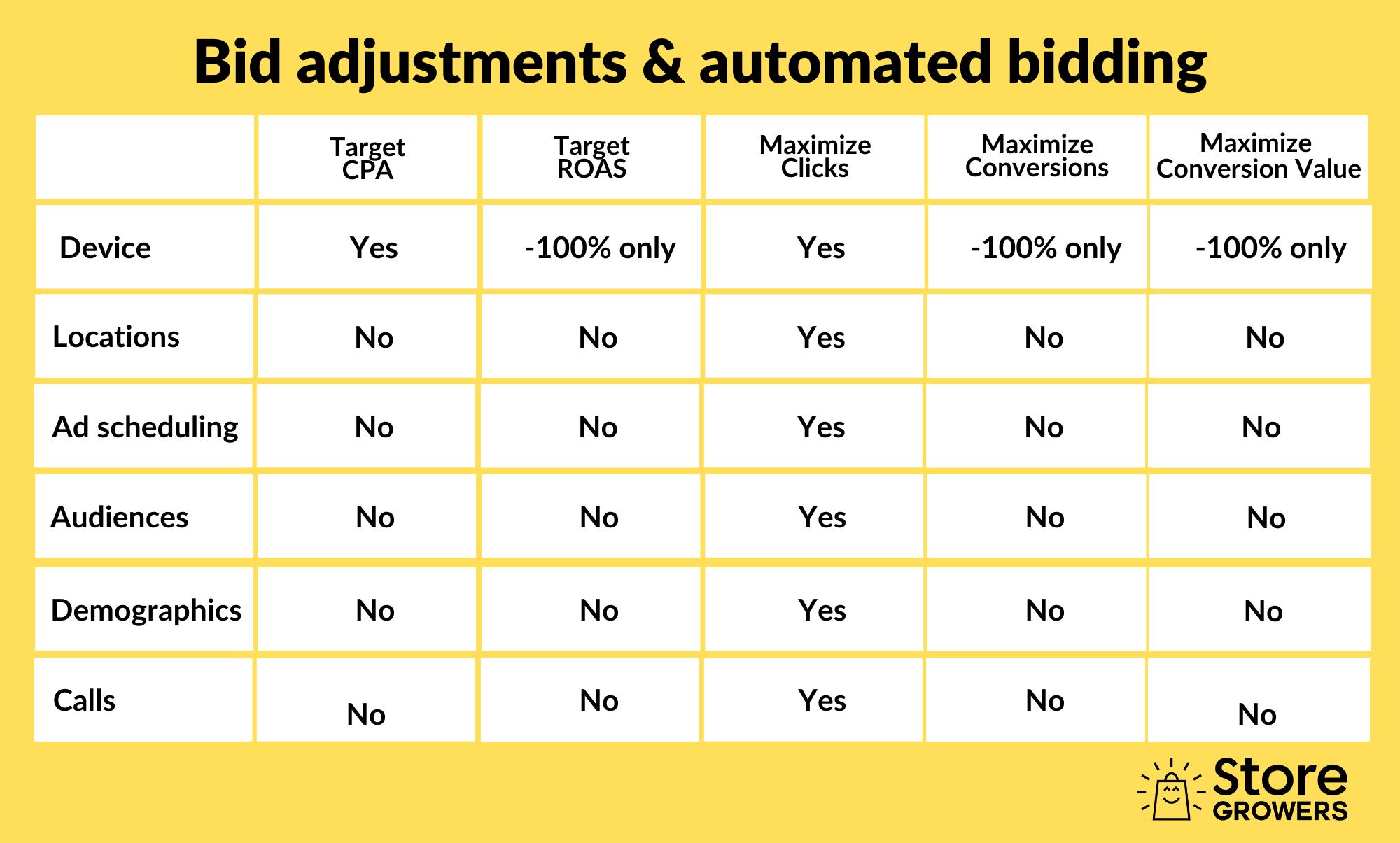 google-ads-bid-adjustments-automated-bidding