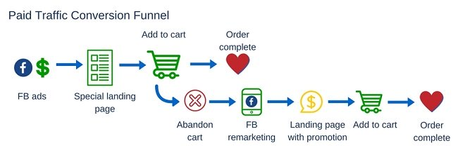 Paid Traffic Conversion Funnel