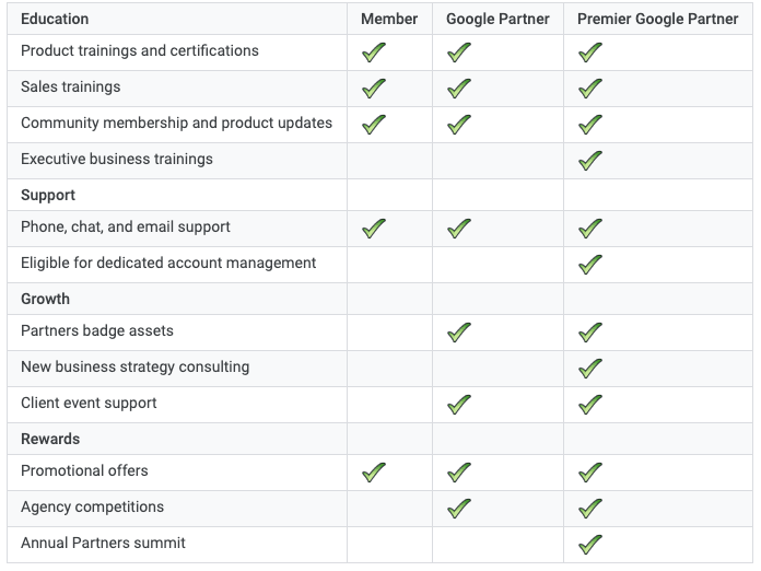 google-partners-support-levels
