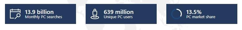 microsoft ad search stats