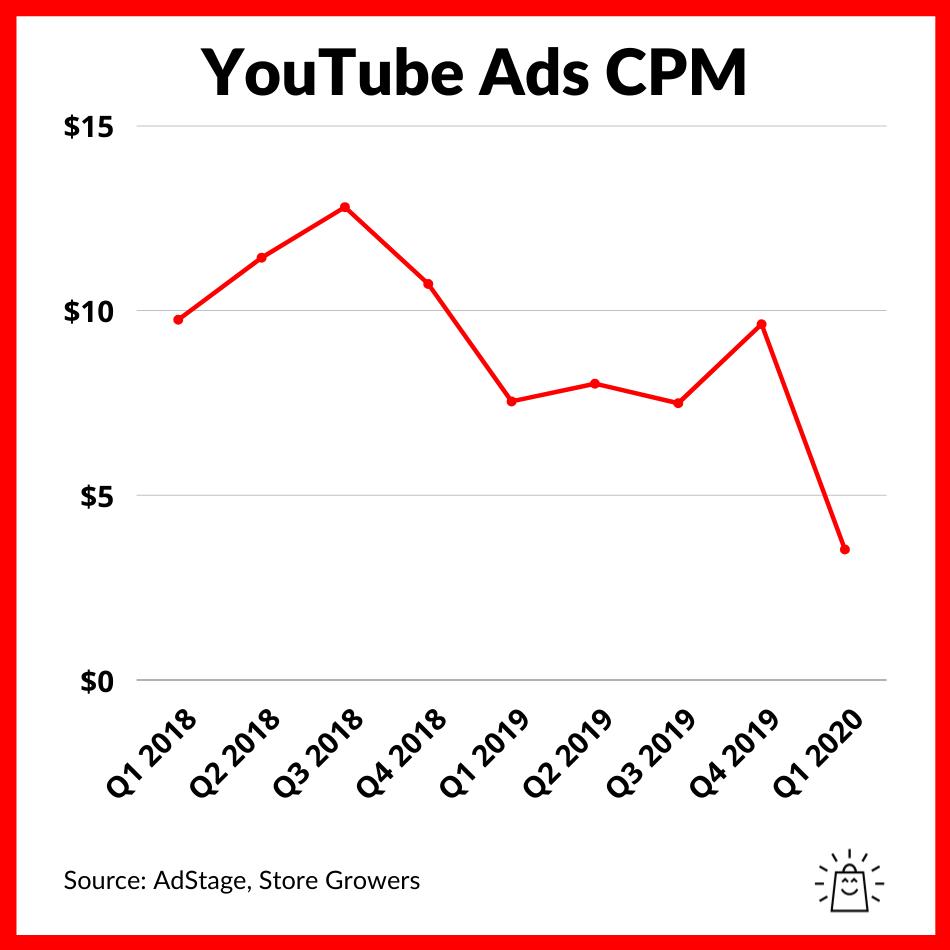 youtube-ads-average-cpm-benchmark-2021