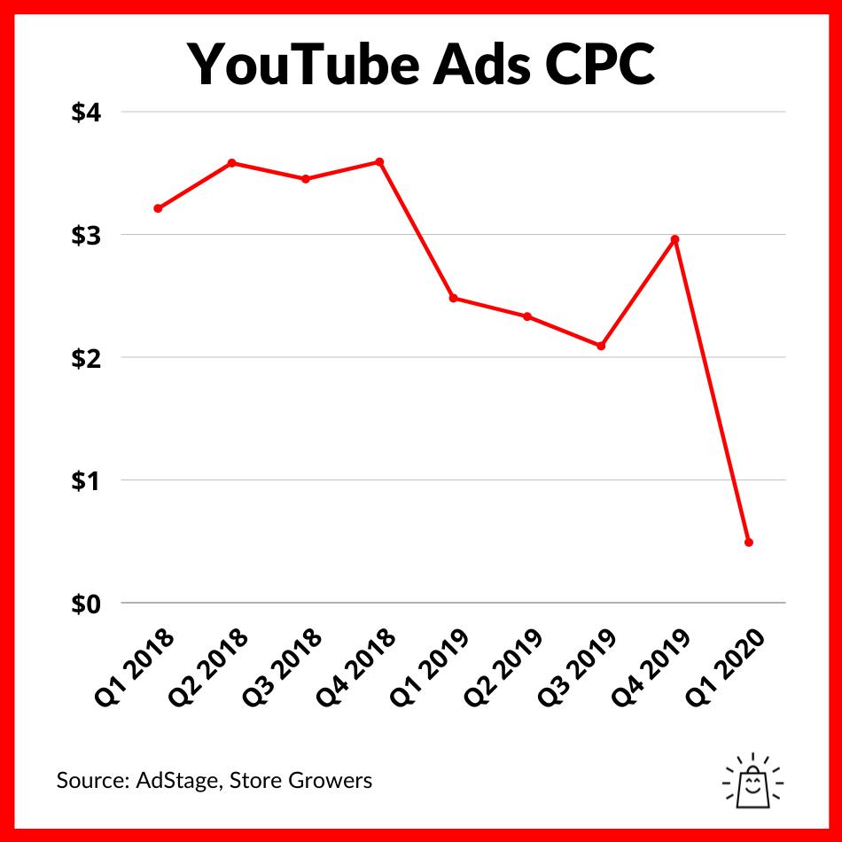 youtube-ads-average-cpc-benchmark-2021