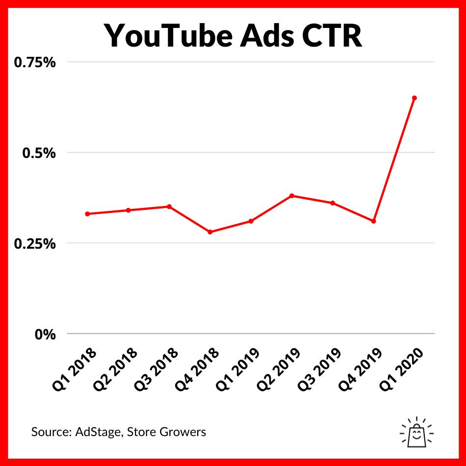youtube-ads-average-ctr-benchmark-2021