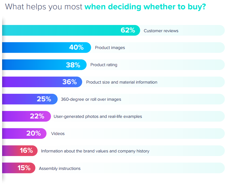 A Line Chart Showing That 62% of Shoppers Cite Customer Reviews as Being the Most Important Factor When Deciding to Buy Salsify 2021 Consumer Research Report