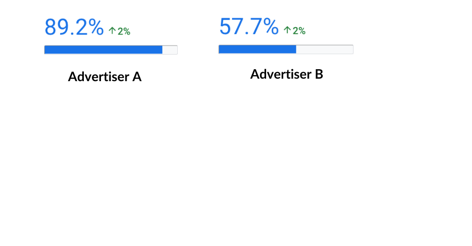 different optimization scores