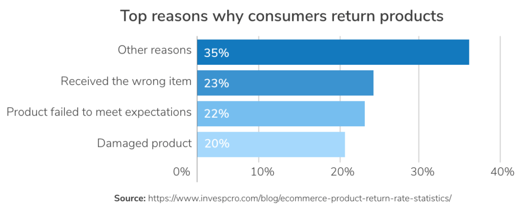 top reasons customers return products