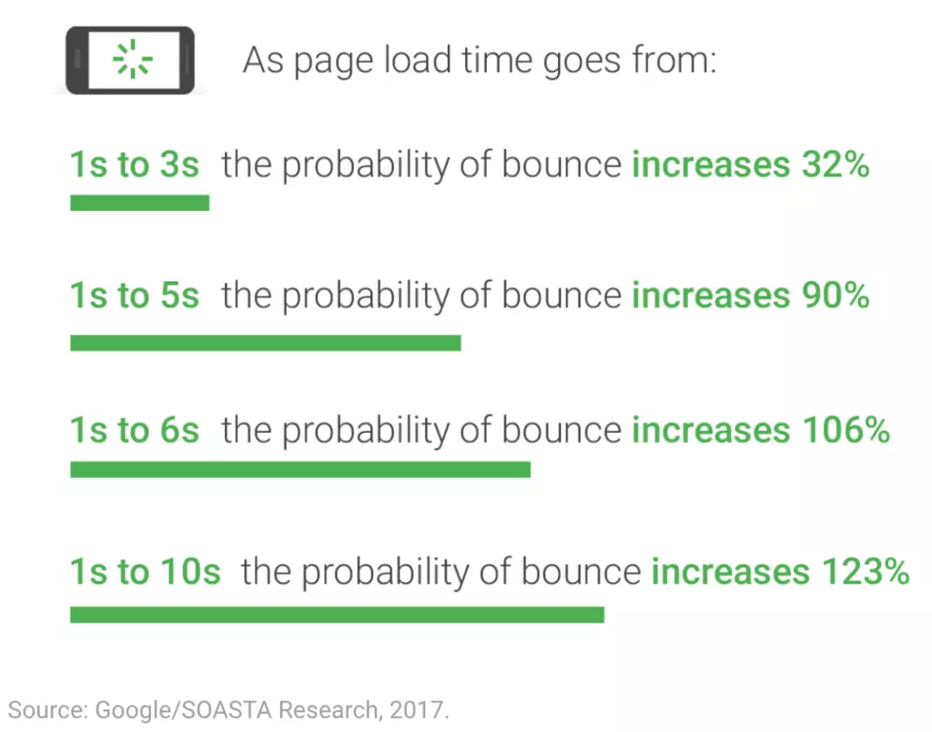 Think With Google Page load time stats