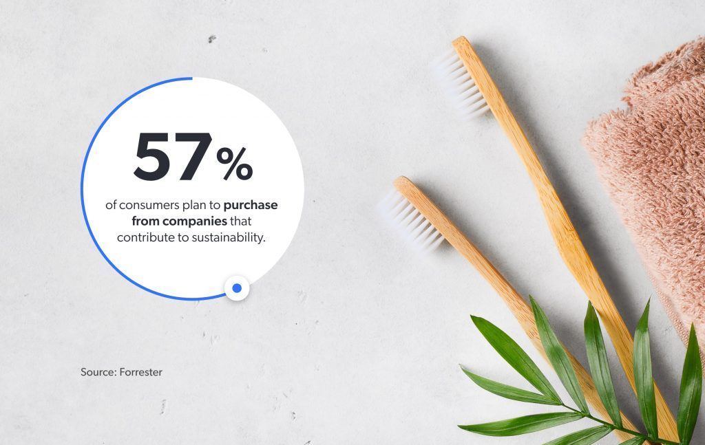 57% of consumers plan to purchase from companies that contribute to sustainability.