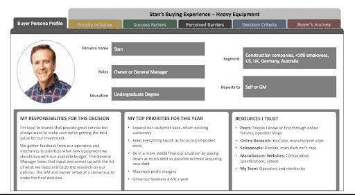 customer profile example